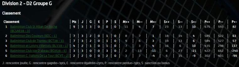 classement equipe 3 dec 2017